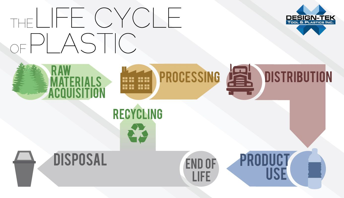 The Life Cycle of Plastic - Design-Tek Tools and Plastic