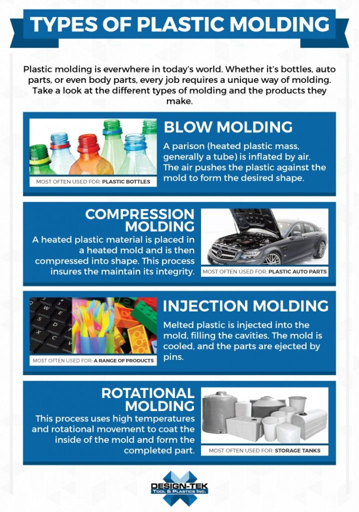 types of plastic molding